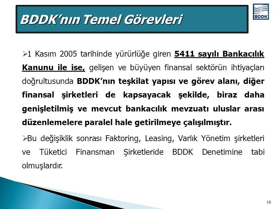 BDDK'nın Temel Görevleri
