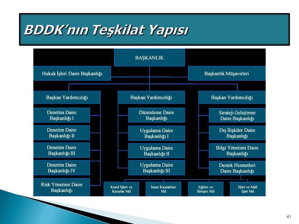 BDDK Eski Teşkilat Yapısı