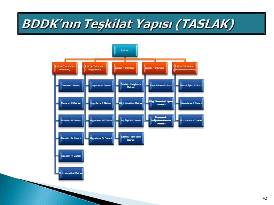BDDK Yeni Teşkilat Yapısı(TASLAK)