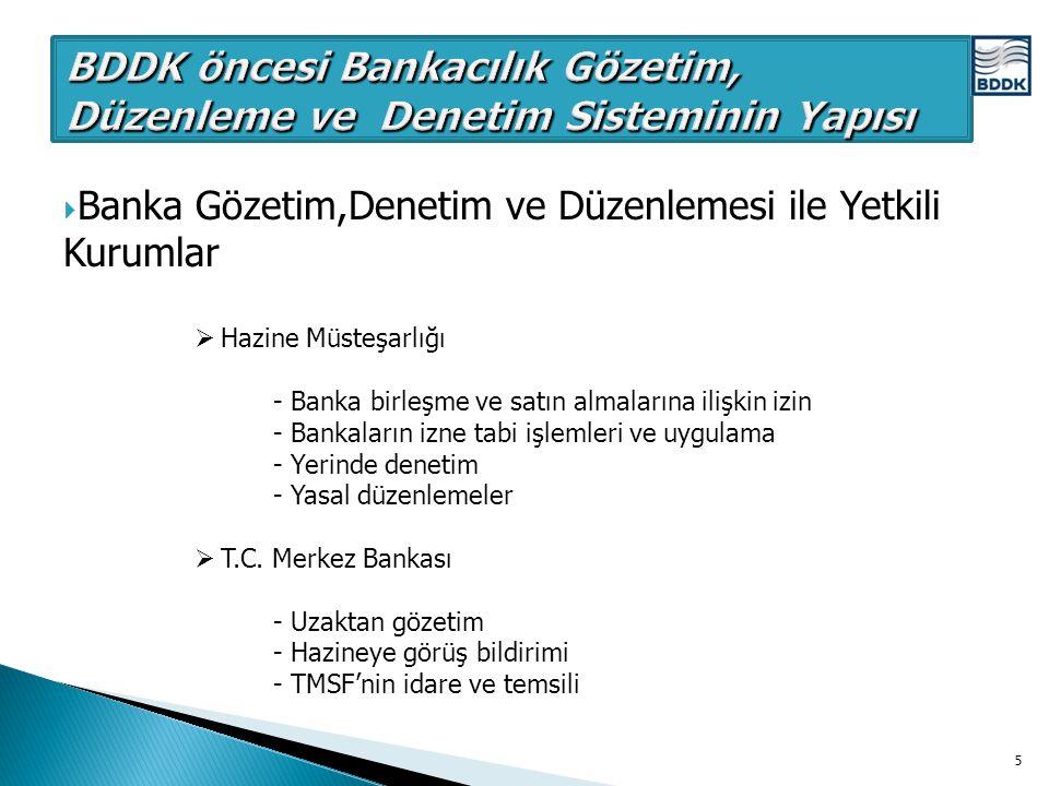 BDDK öncesi Bankacılık Gözetim, Düzenleme ve Denetim Sisteminin Yapısı