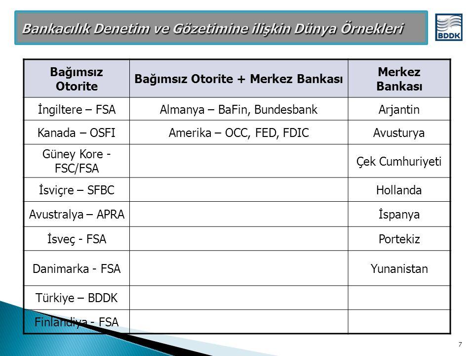 Bankacılık Denetim ve Gözetimine ilişkin Dünya Örnekleri