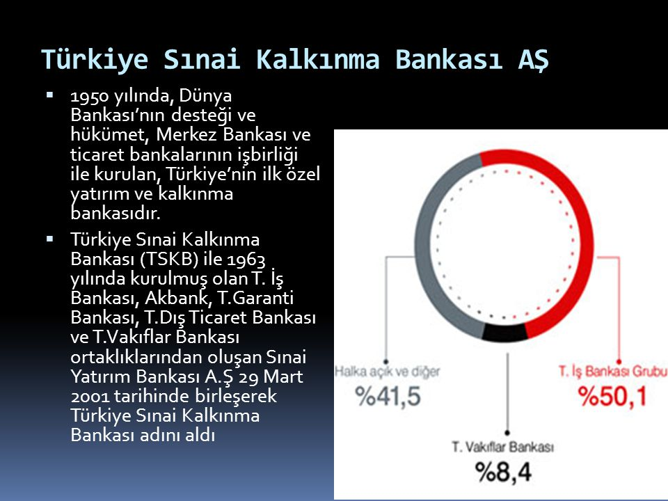 Türkiye Sınai Kalkınma Bankası AŞ