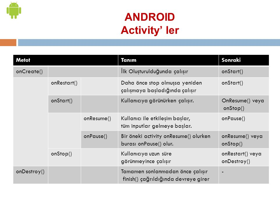 ANDROID Activity' ler Metot Tanım Sonraki onCreate()