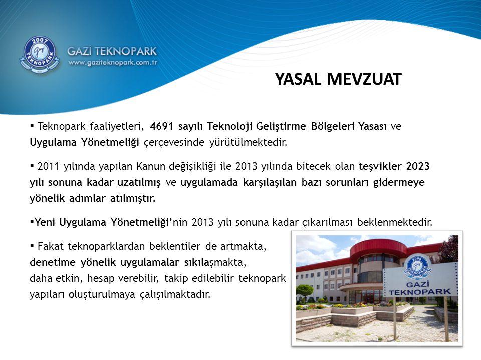 YASAL MEVZUAT Teknopark faaliyetleri, 4691 sayılı Teknoloji Geliştirme Bölgeleri Yasası ve Uygulama Yönetmeliği çerçevesinde yürütülmektedir.
