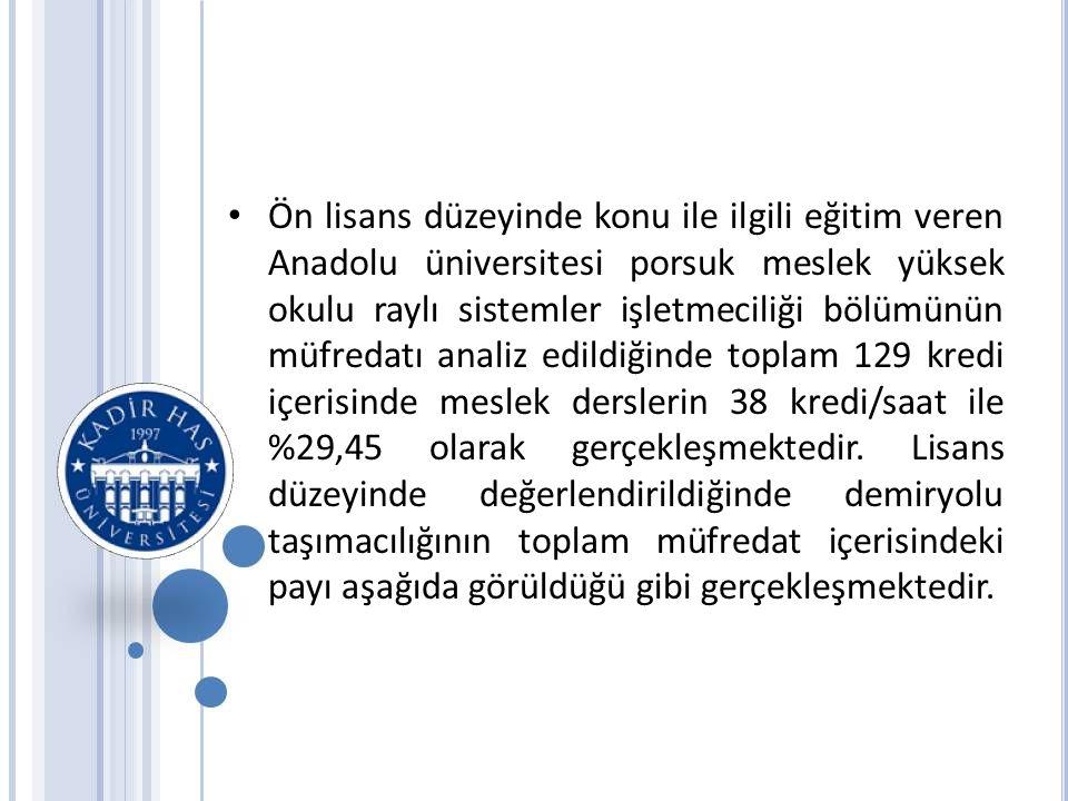 Ön lisans düzeyinde konu ile ilgili eğitim veren Anadolu üniversitesi porsuk meslek yüksek okulu raylı sistemler işletmeciliği bölümünün müfredatı analiz edildiğinde toplam 129 kredi içerisinde meslek derslerin 38 kredi/saat ile %29,45 olarak gerçekleşmektedir.