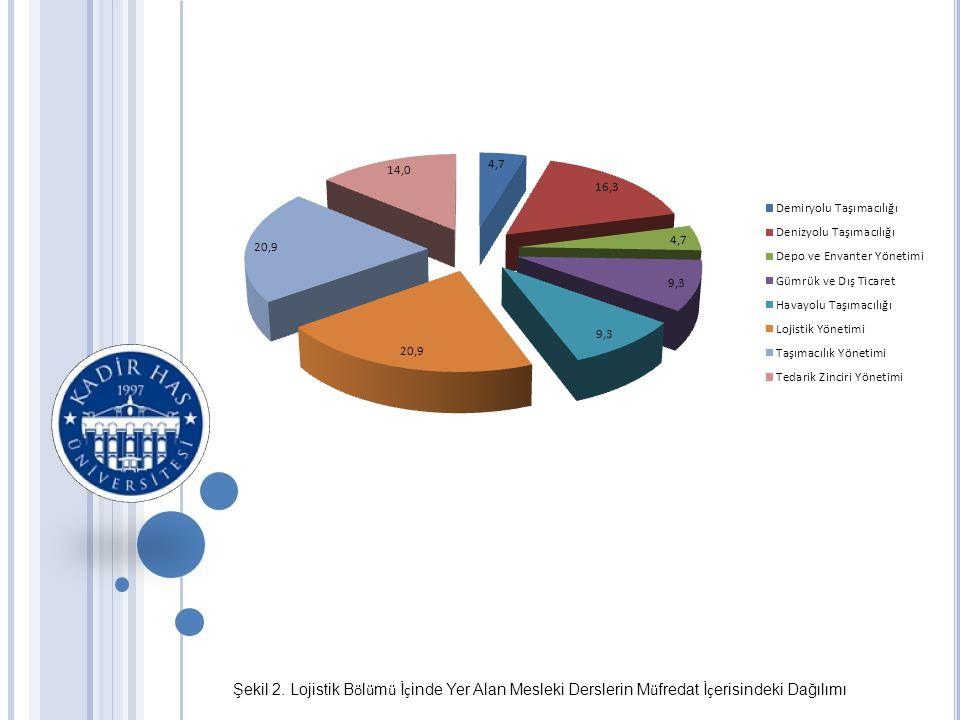Şekil 2. Lojistik Bölümü İçinde Yer Alan Mesleki Derslerin Müfredat İçerisindeki Dağılımı