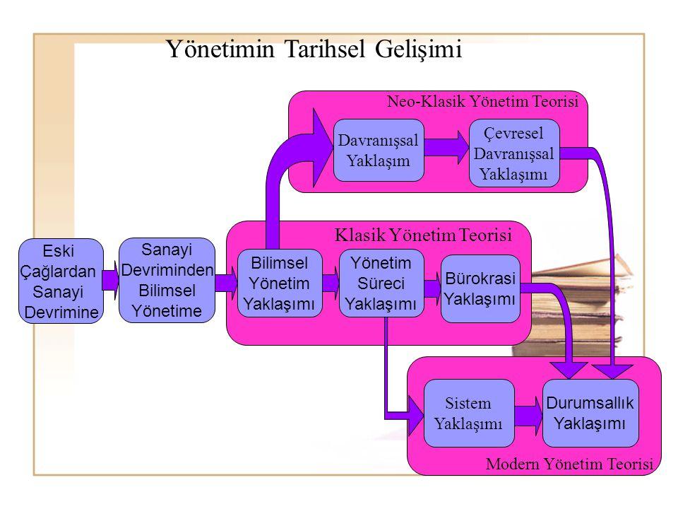 klasik yönetim 1klasik yönetim yaklaşımı 2neo-klasik yön yaklaşımı 3modern yönetim yaklaşımı 1klasik yönetim yaklaşım ı -bilimsel.