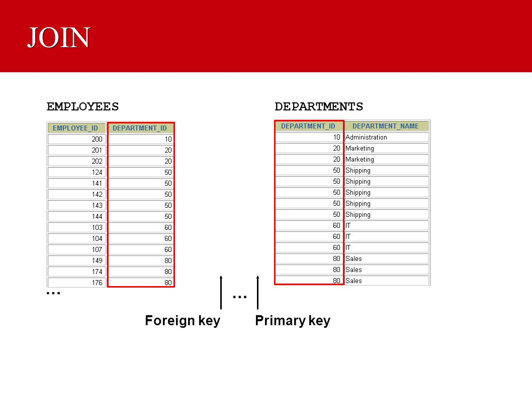 JOIN … … EMPLOYEES DEPARTMENTS Foreign key Primary key