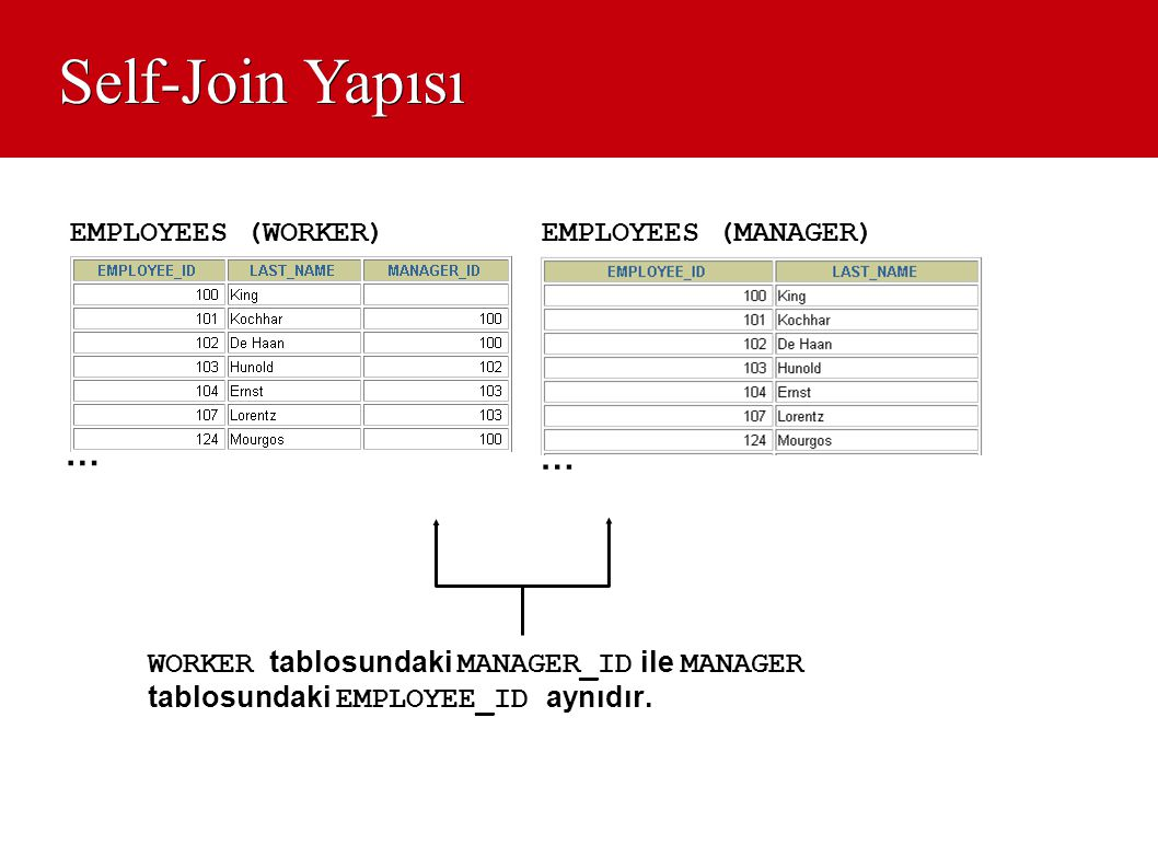 Self-Join Yapısı … … EMPLOYEES (WORKER) EMPLOYEES (MANAGER)