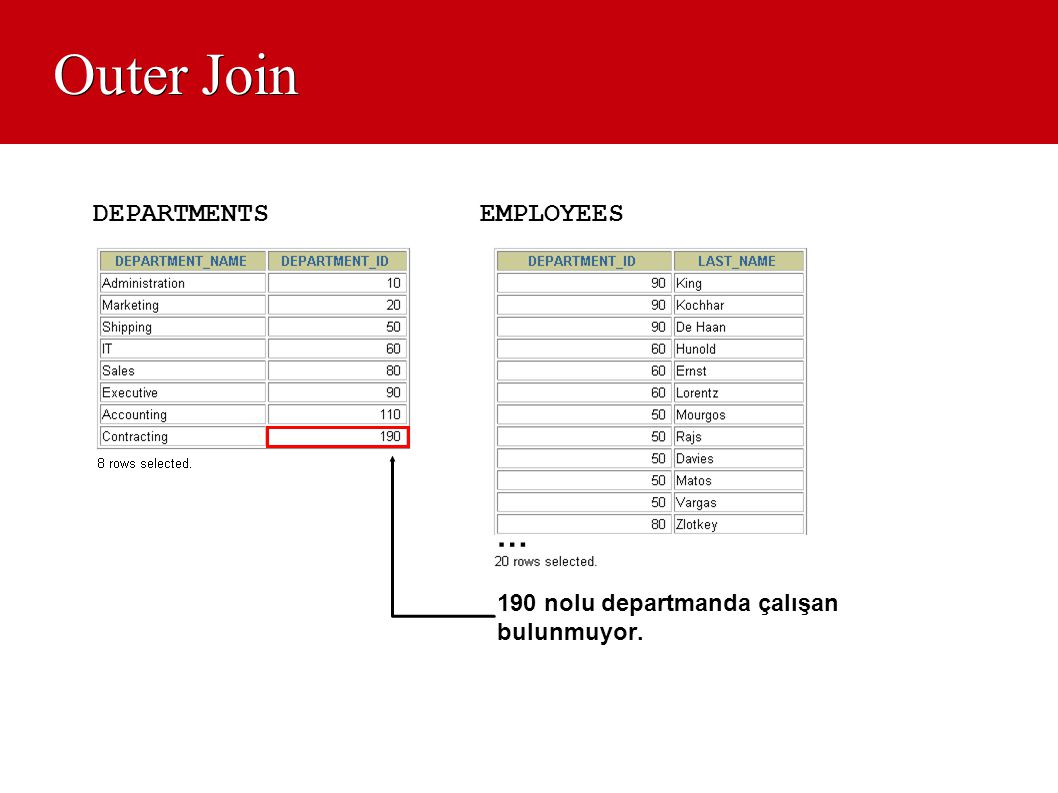 Outer Join … DEPARTMENTS EMPLOYEES