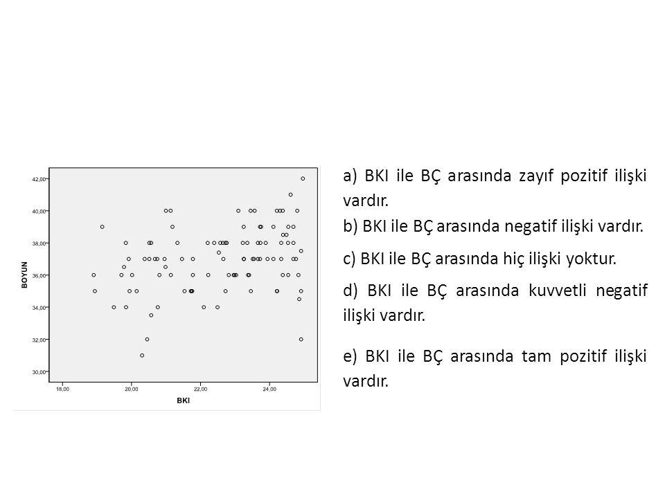 a) BKI ile BÇ arasında zayıf pozitif ilişki vardır.