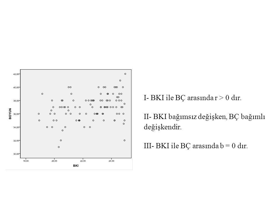 I- BKI ile BÇ arasında r > 0 dır.