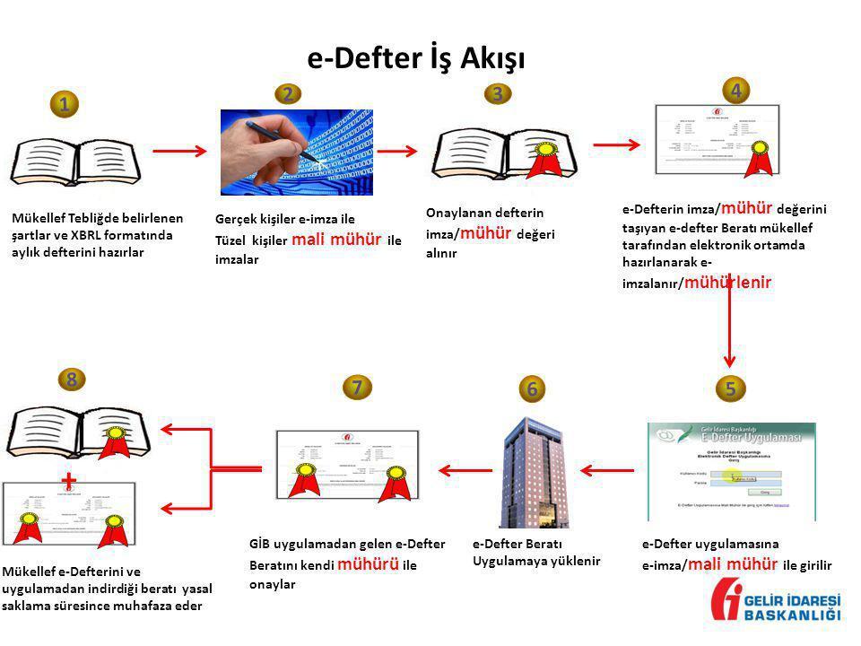 e-Defter İş Akışı + 4 2 3 1 8 7 6 5 e-Defterin imza/mühür değerini