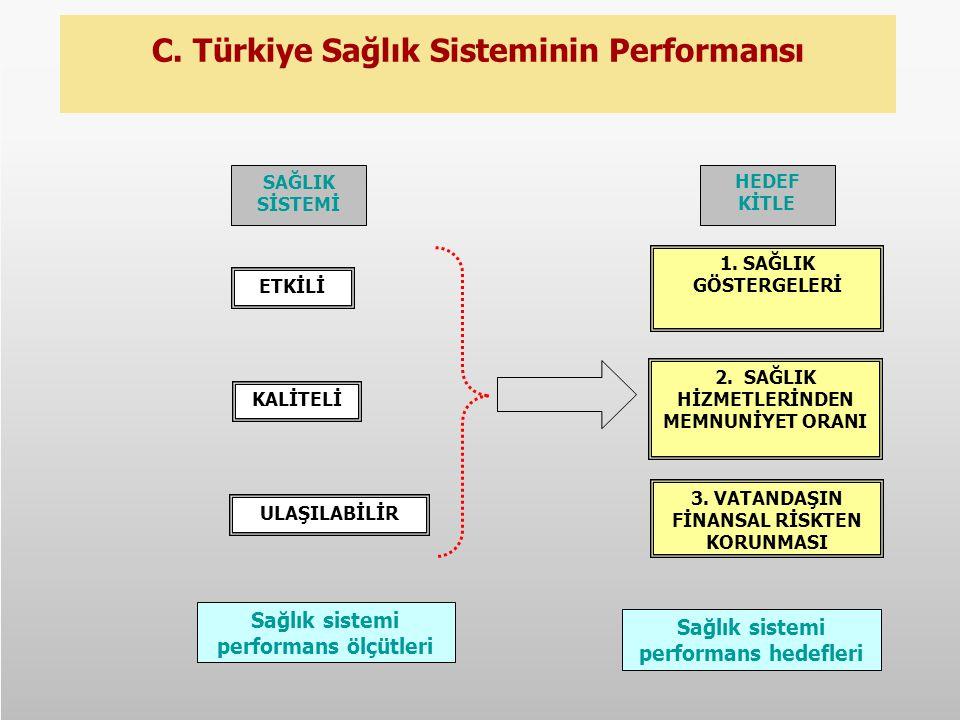 C. Türkiye Sağlık Sisteminin Performansı