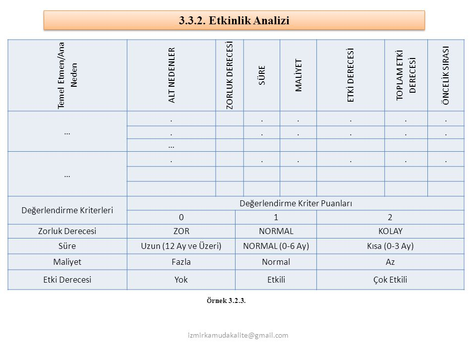 3.3.2. Etkinlik Analizi Temel Etmen/Ana Neden ALT NEDENLER