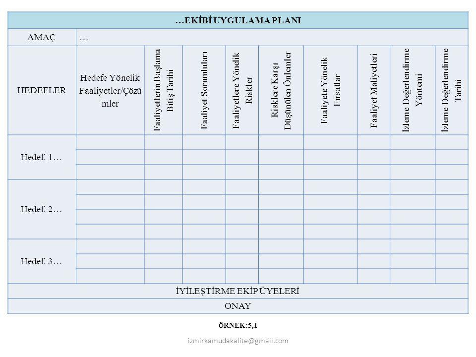 Hedefe Yönelik Faaliyetler/Çözümler Faaliyetlerin Başlama Bitiş Tarihi