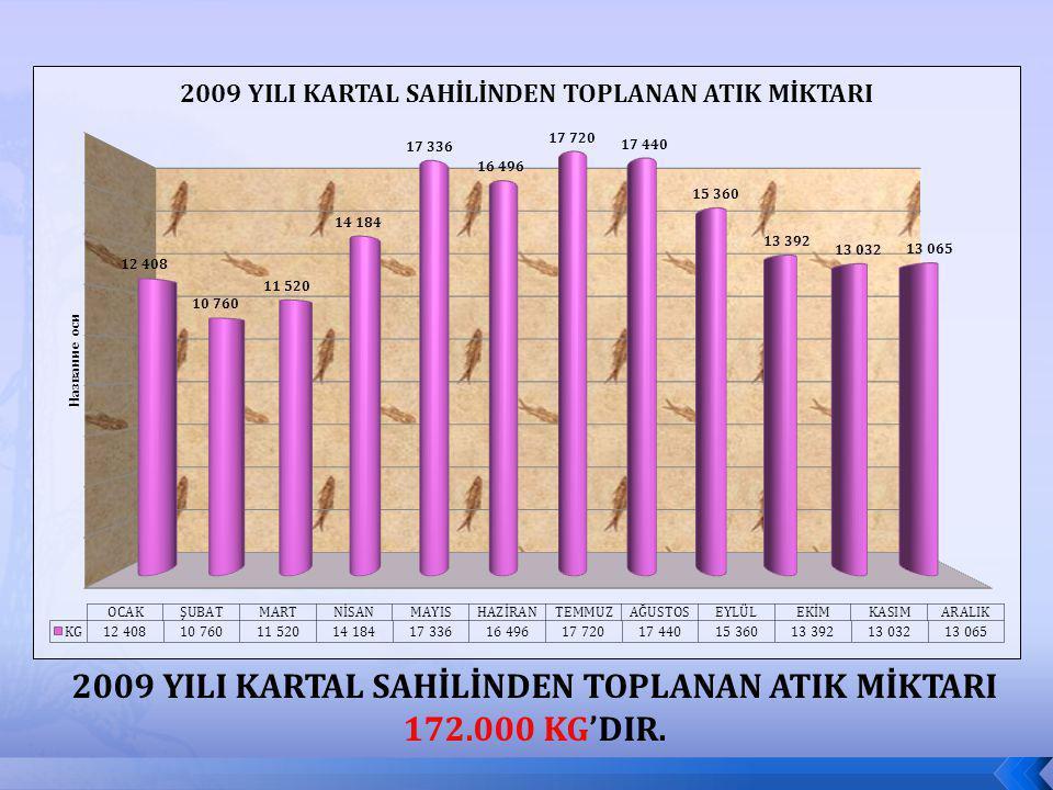 2009 YILI KARTAL SAHİLİNDEN TOPLANAN ATIK MİKTARI 172.000 KG'DIR.