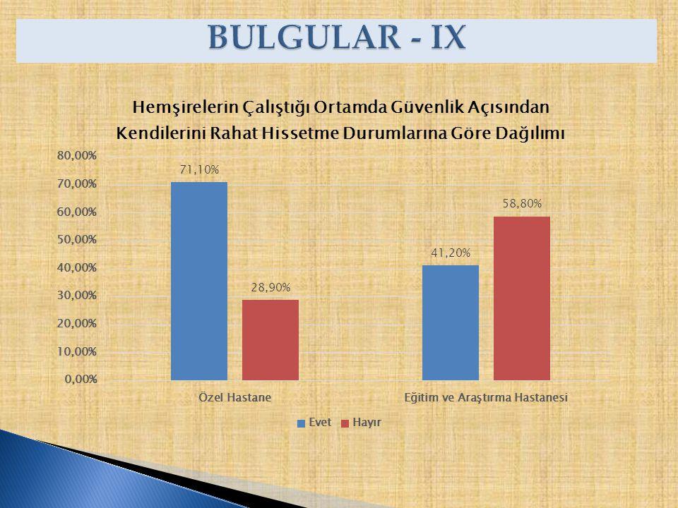 BULGULAR - IX