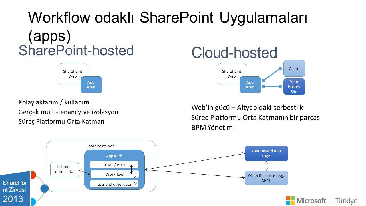 Workflow odaklı SharePoint Uygulamaları (apps)