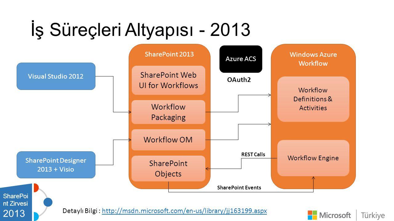 İş Süreçleri Altyapısı - 2013