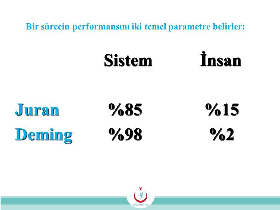 Bir sürecin performansını iki temel parametre belirler: