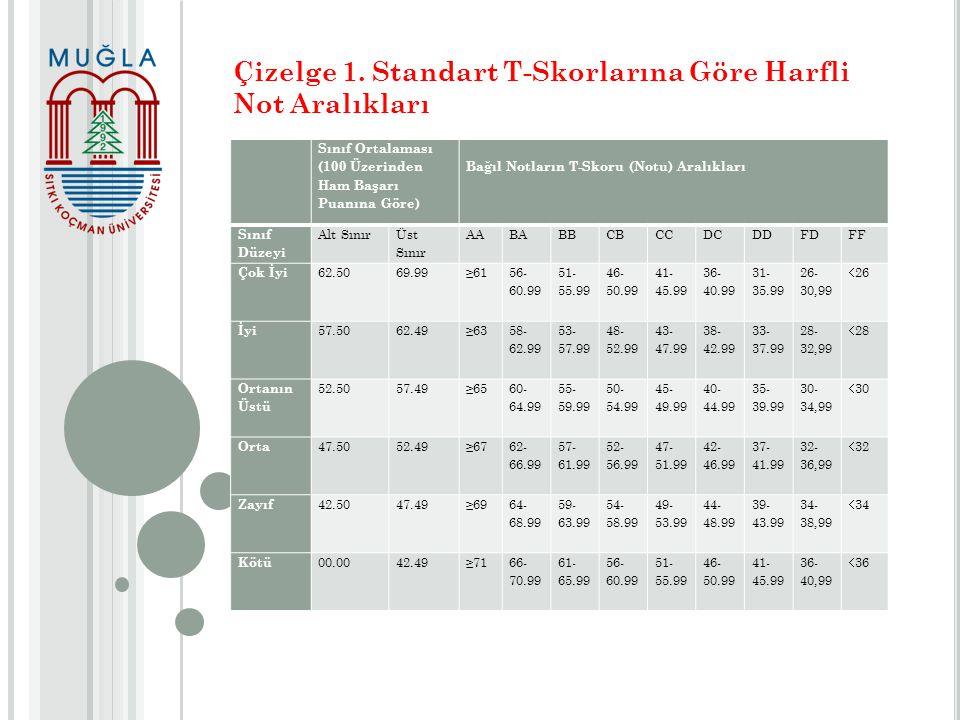 Çizelge 1. Standart T-Skorlarına Göre Harfli Not Aralıkları