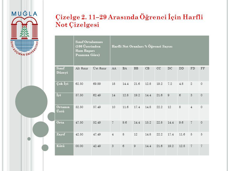 Çizelge 2. 11–29 Arasında Öğrenci İçin Harfli Not Çizelgesi