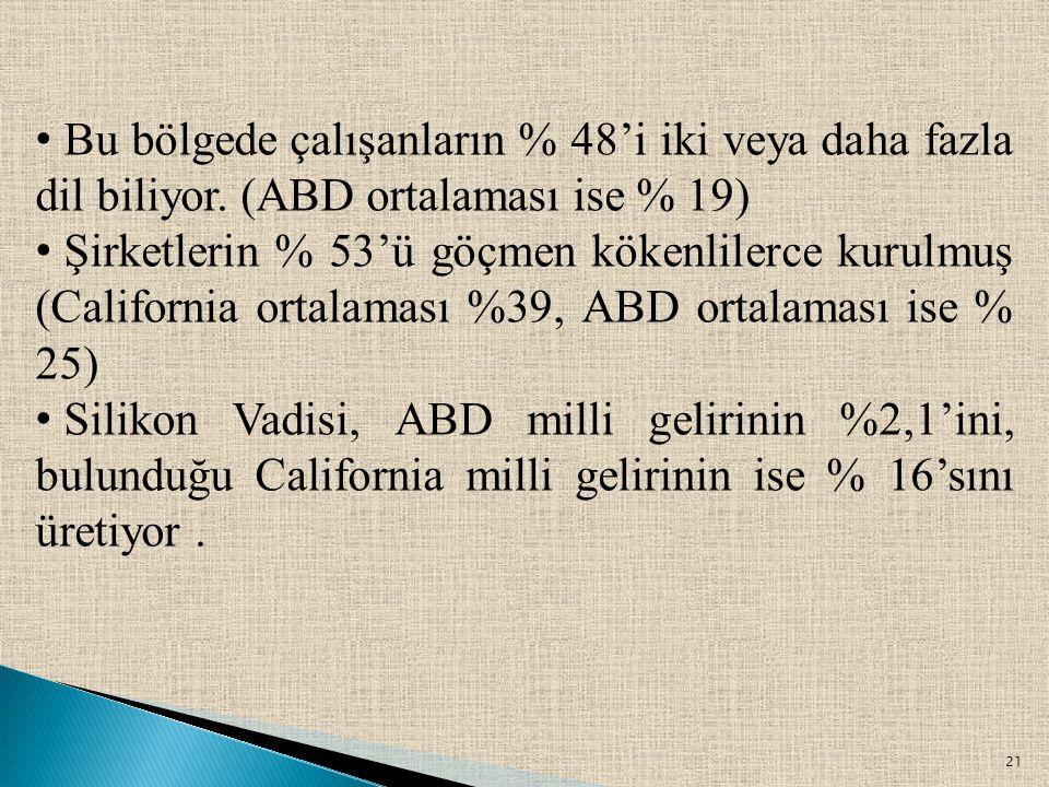 Bu bölgede çalışanların % 48'i iki veya daha fazla dil biliyor. (ABD ortalaması ise % 19)