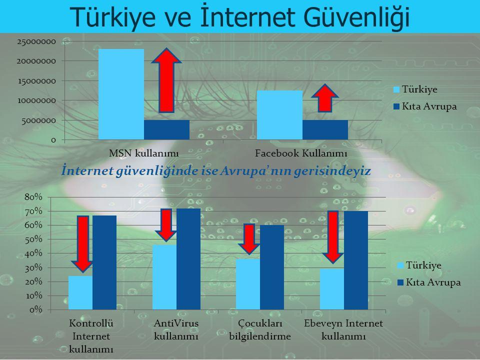 Türkiye ve İnternet Güvenliği
