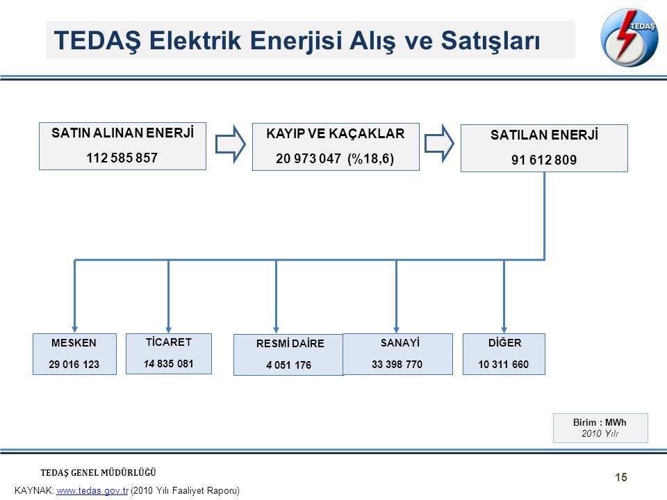 TEDAŞ Elektrik Enerjisi Alış ve Satışları