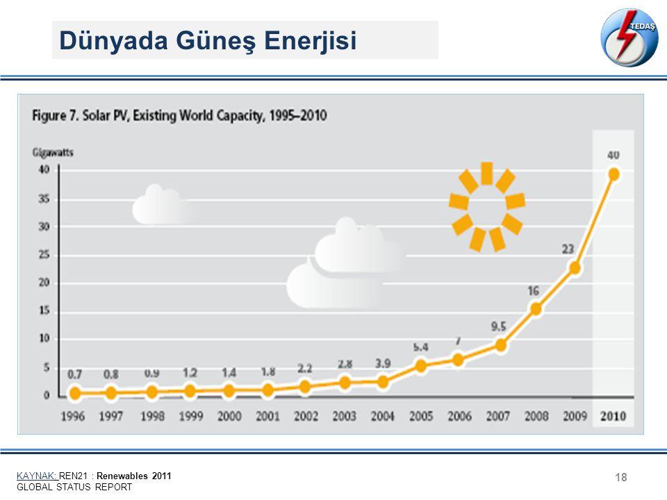 Dünyada Güneş Enerjisi