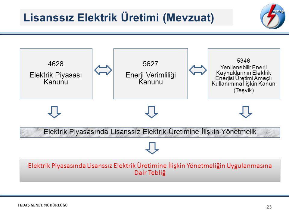 Lisanssız Elektrik Üretimi (Mevzuat)