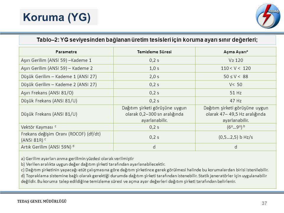 Koruma (YG) Tablo–2: YG seviyesinden bağlanan üretim tesisleri için koruma ayarı sınır değerleri; Parametre.