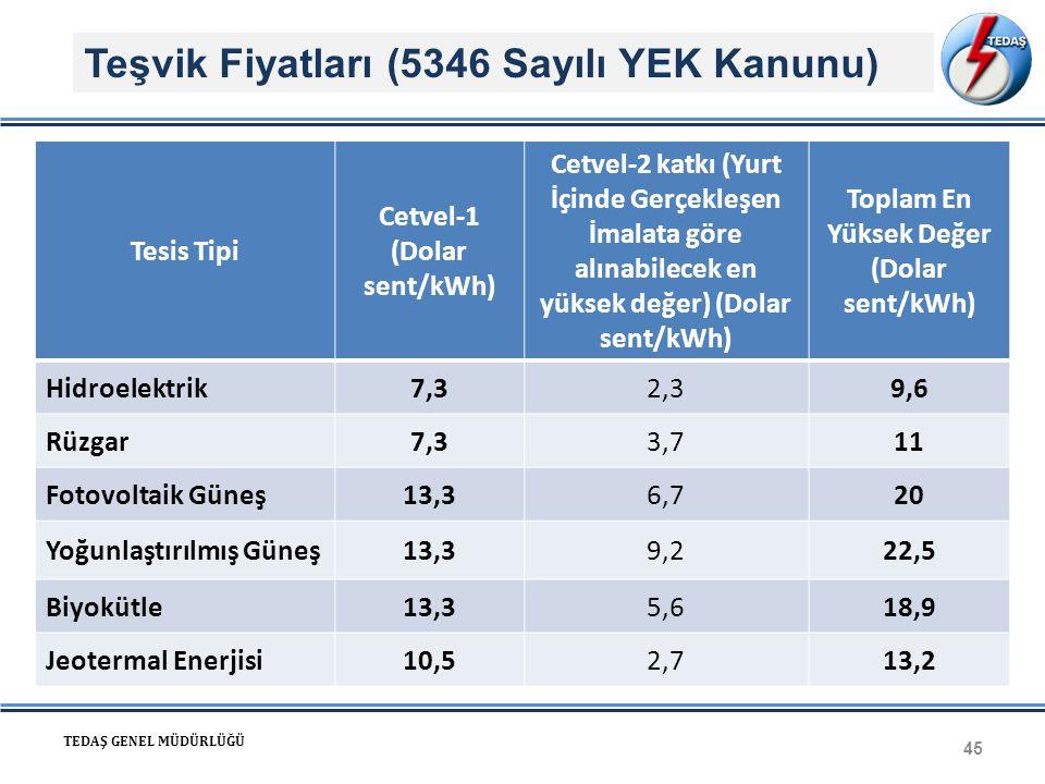 Toplam En Yüksek Değer (Dolar sent/kWh)