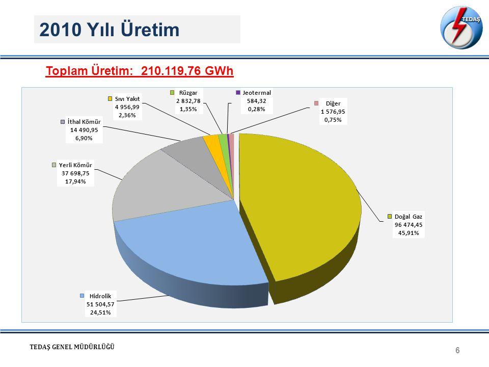 2010 Yılı Üretim Toplam Üretim: 210.119,76 GWh TEDAŞ GENEL MÜDÜRLÜĞÜ