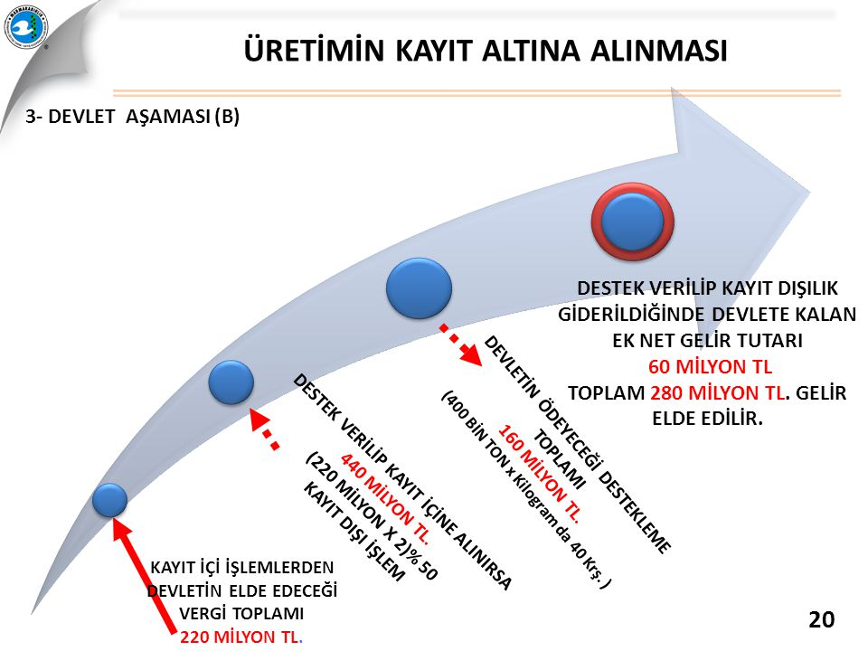 ÜRETİMİN KAYIT ALTINA ALINMASI