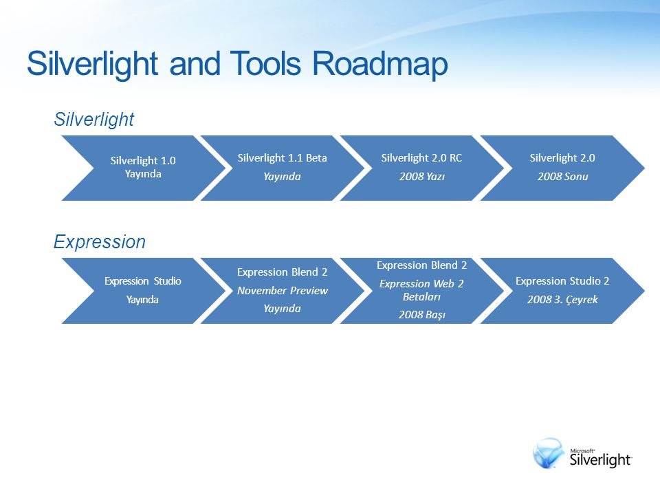 Silverlight and Tools Roadmap