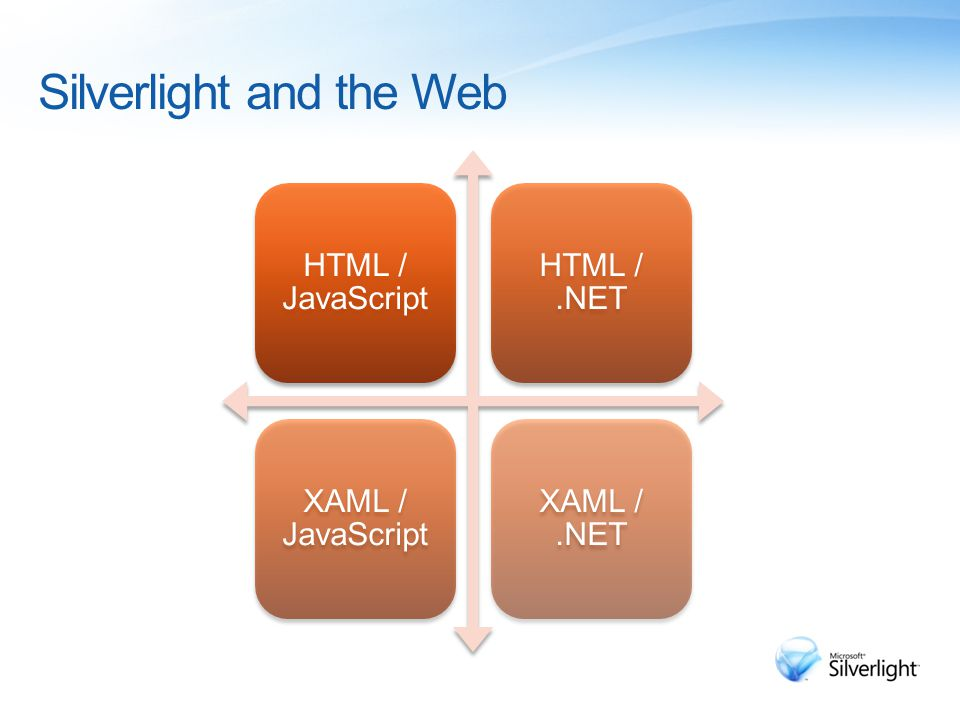 Silverlight and the Web