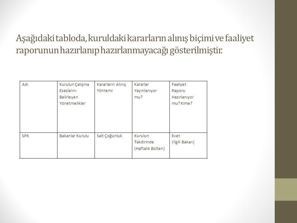 Aşağıdaki tabloda, kuruldaki kararların alınış biçimi ve faaliyet raporunun hazırlanıp hazırlanmayacağı gösterilmiştir.