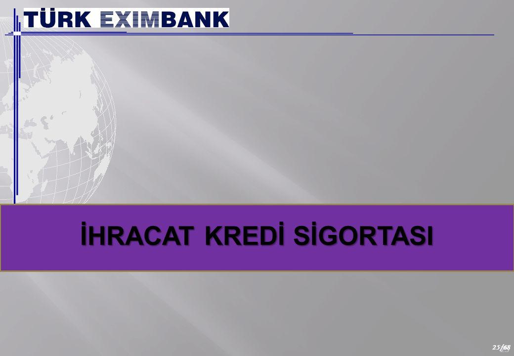Kısa Vadeli İhracat Kredi Sigortası Programı'nın amacı;