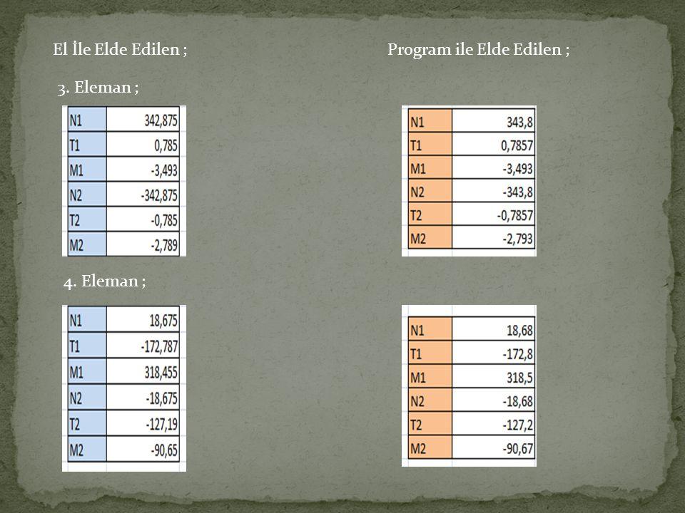 El İle Elde Edilen ; Program ile Elde Edilen ; 3. Eleman ; 4. Eleman ;