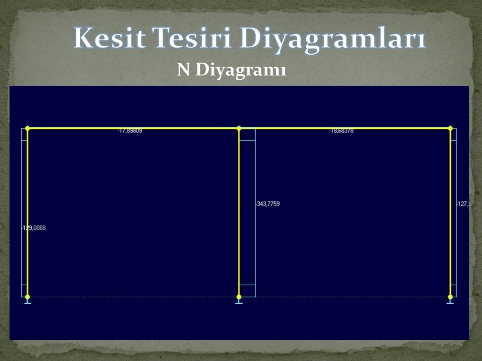 Kesit Tesiri Diyagramları