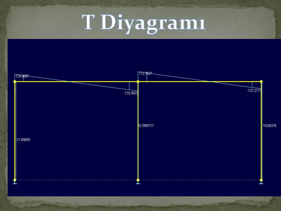 T Diyagramı