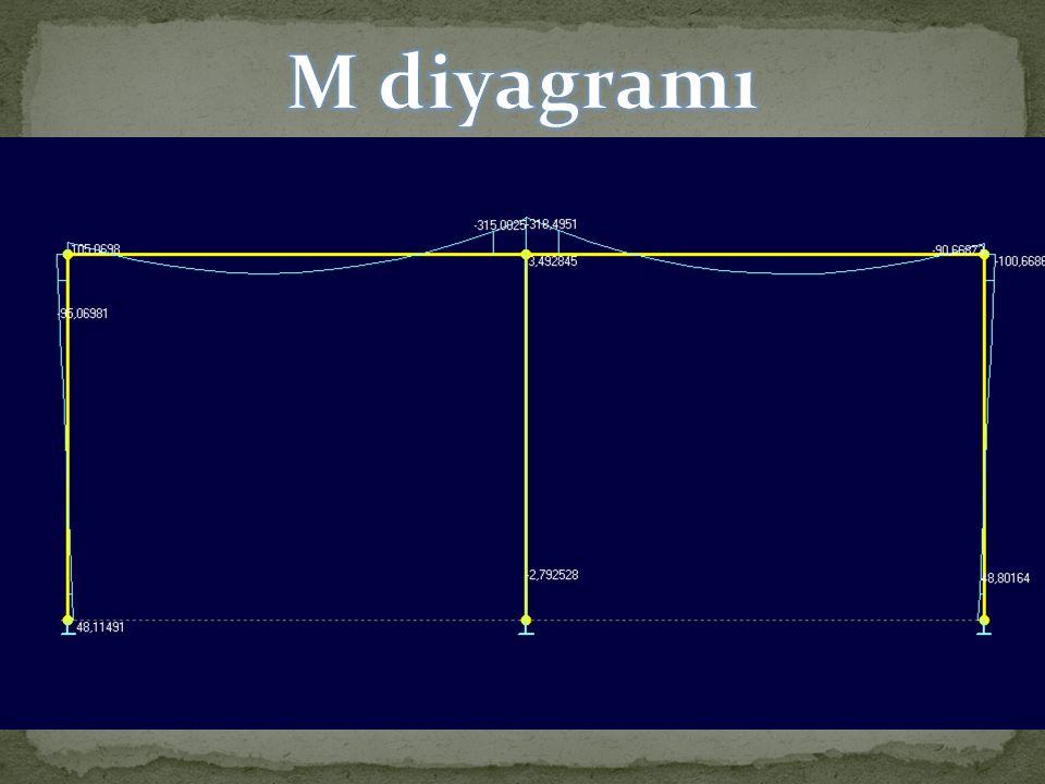 M diyagramı