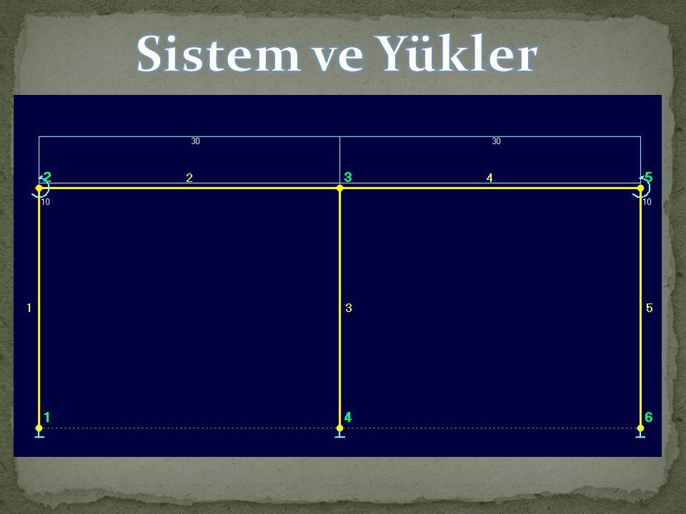 Sistem ve Yükler