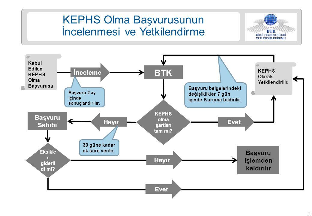 KEPHS olma şartları tam mı Başvuru işlemden kaldırılır