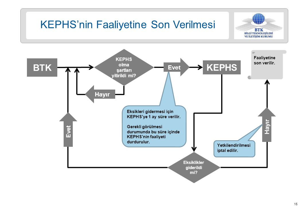 KEPHS olma şartları yitirildi mi Eksiklikler giderildi mi