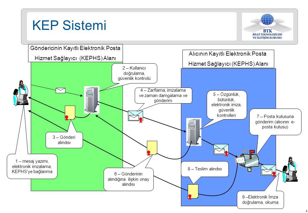 KEP Sistemi Göndericinin Kayıtlı Elektronik Posta