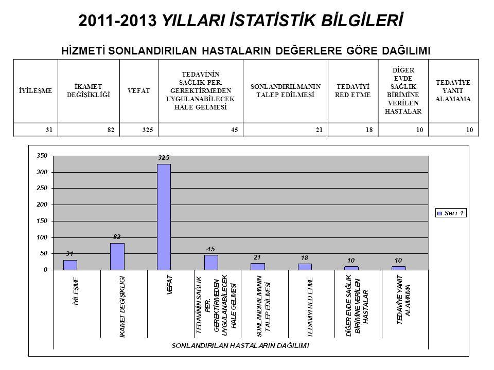 2011-2013 YILLARI İSTATİSTİK BİLGİLERİ