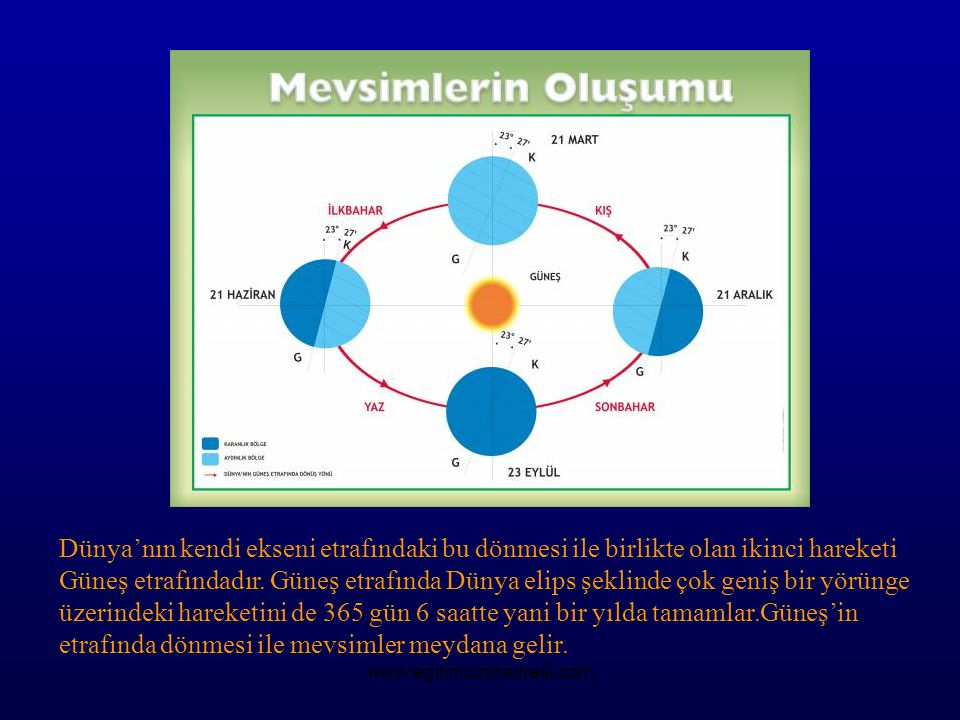 Dünya'nın kendi ekseni etrafındaki bu dönmesi ile birlikte olan ikinci hareketi Güneş etrafındadır. Güneş etrafında Dünya elips şeklinde çok geniş bir yörünge üzerindeki hareketini de 365 gün 6 saatte yani bir yılda tamamlar.Güneş'in etrafında dönmesi ile mevsimler meydana gelir.